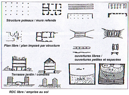 Conception 1 for Architecture de plan libre